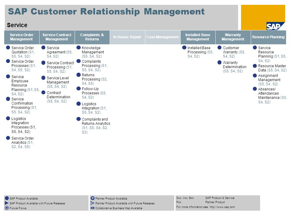SAP Customer Relationship Management Service SAP Product Available SAP Product Available with Future Releases Future Focus Partner Product Available P
