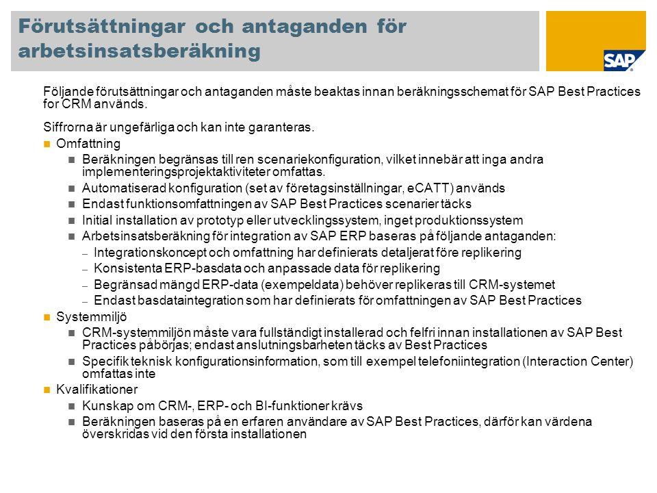 Användning av beräkningsschema Konfigurationen av SAP Best Practices for CRM är indelad i separata konfigurationsenheter, så kallade building block.