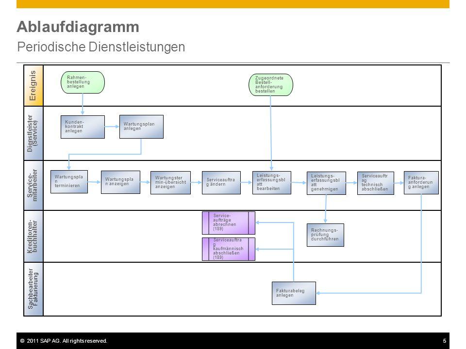 ©2011 SAP AG. All rights reserved.5 Ablaufdiagramm Periodische Dienstleistungen Dienstleister (Service) Service- mitarbeiter Sachbearbeiter Fakturieru