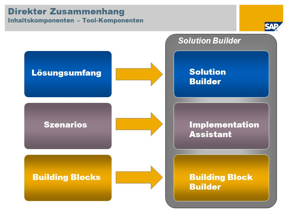 Direkter Zusammenhang Inhaltskomponenten – Tool-Komponenten Lösungsumfang Szenarios Building Blocks Solution Builder Implementation Assistant Building