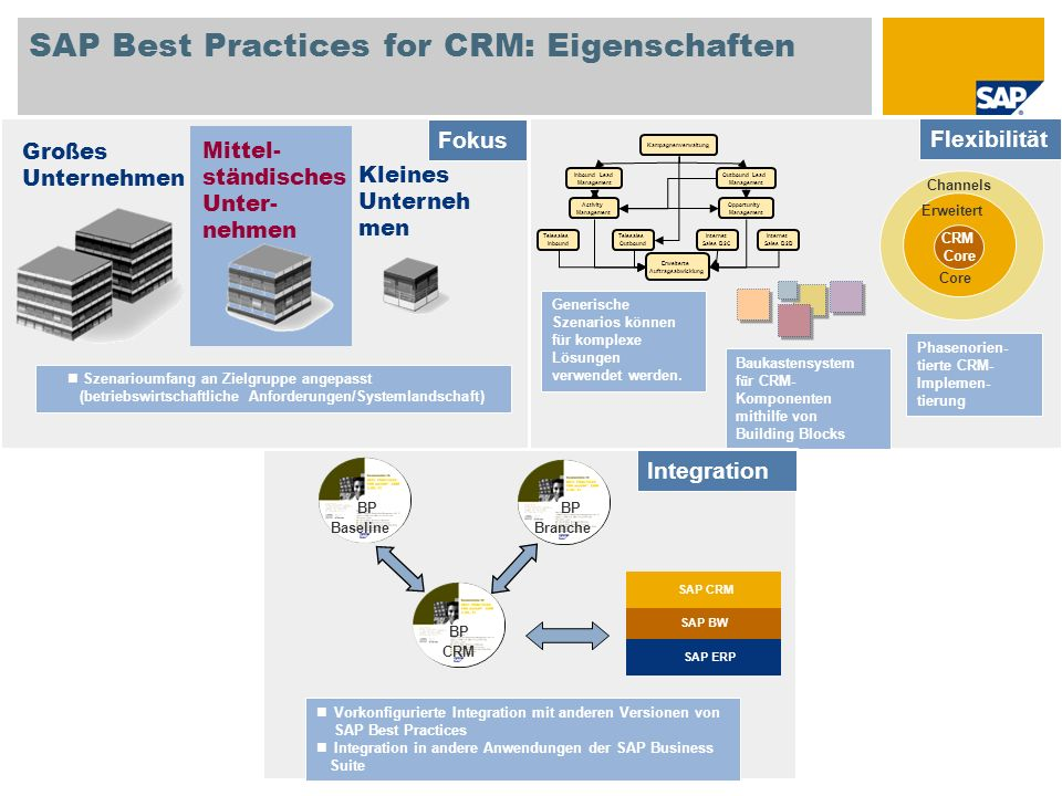 SAP Best Practices for CRM: Eigenschaften Kampagnenverwaltung Inbound Lead Management Outbound Lead Management Activity Management Opportunity Managem