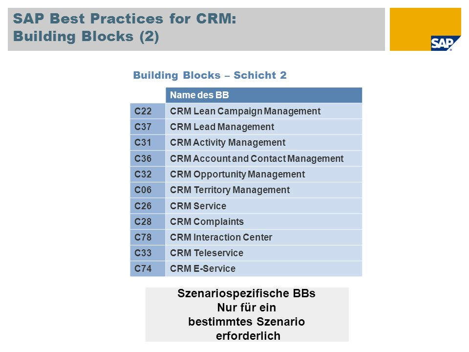 SAP Best Practices for CRM: Building Blocks (2) Building Blocks – Schicht 2 Name des BB C22CRM Lean Campaign Management C37CRM Lead Management C31CRM