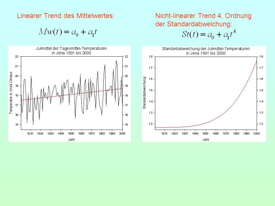 Linearer Trend des Mittelwertes:Nicht-linearer Trend 4. Ordnung der Standardabweichung: