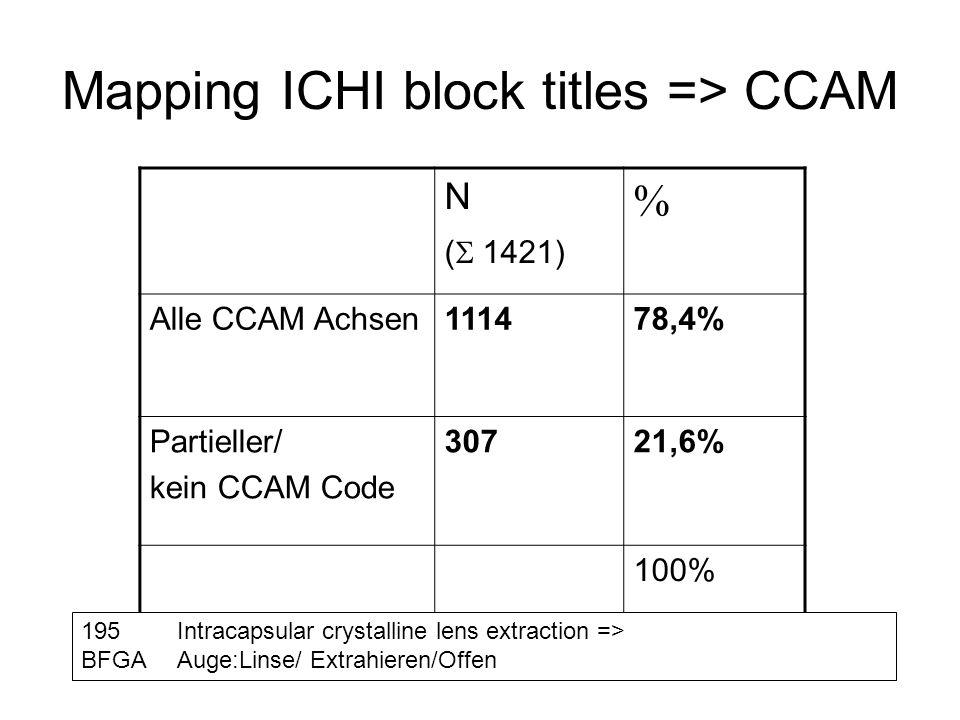 Mapping ICHI block titles => CCAM N ( 1421) % Alle CCAM Achsen111478,4% Partieller/ kein CCAM Code 30721,6% 100% 195Intracapsular crystalline lens ext