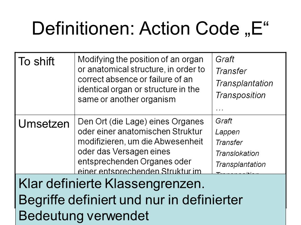 Definitionen: Action Code E To shift Modifying the position of an organ or anatomical structure, in order to correct absence or failure of an identica