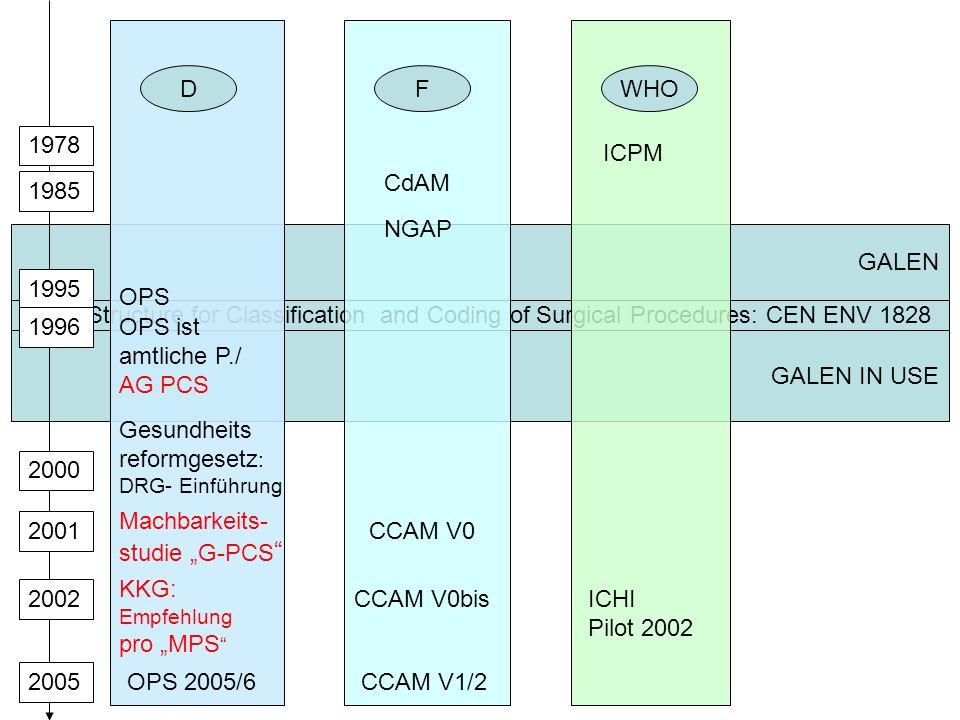 Pluspunkte: CCAM Qualität des Domänenmodells - Erst definieren, dann kodieren… Multiaxiales, durchgängiges, nicht zu kompliziertes Codiersystem Exakte Definitionen der Klassen vor allem bei den Verfahren Bessere Strukturen zur Aggregation (Statistiken) Gute Erweiterbarkeit Ausbaufähigkeit für lokale Klassifikationen Gute Basis (Coding System) vorhanden – Produkt für die Praxis?