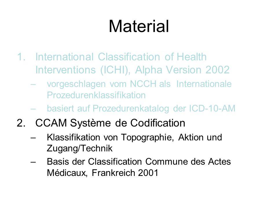 ICHI titles – Begrifflichkeit Kontrolliertes Vokabular.