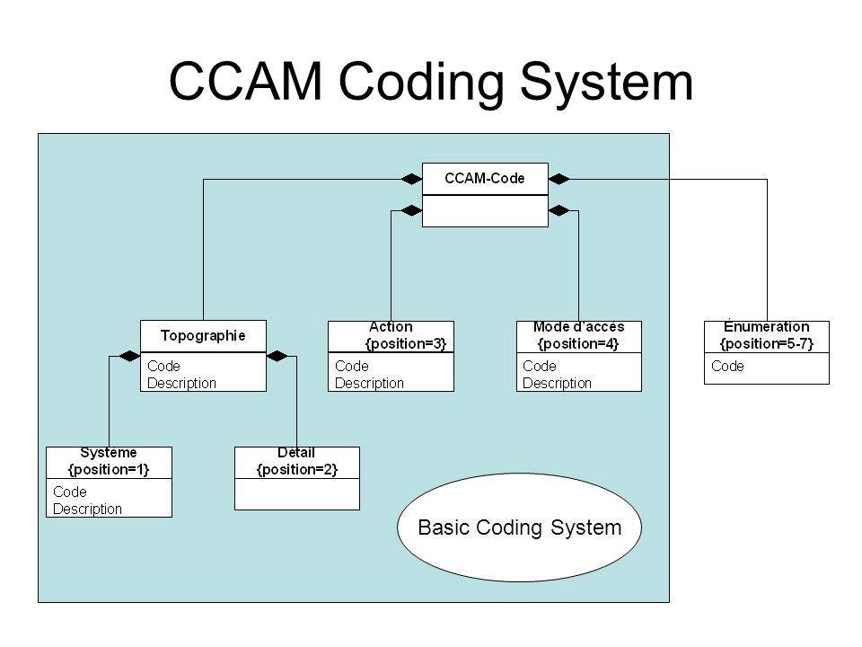 Basic Coding System CCAM Coding System