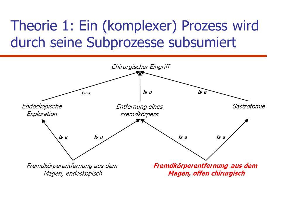 OAV - Repräsentation in SNOMED CT SNOMED ® Konzept 1 SNOMED ® Relationship SNOMED ® Konzept 2 RG Fremdkörperentfernung aus dem Magen, offen chirurgisch Is AFremdkörperentfernung aus dem Verdauungstrakt 0 Is AFremdkörperentfernung aus dem Magen 0 Is AGastrotomie0 MethodeEntfernung (Aktion)1 MorphologieFremdkörper1 MethodeInzision (Aktion)2 LokalisationMagen (Struktur)2 …kompatibel mit Theorie 1