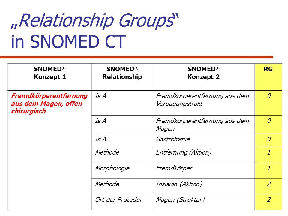 Verschachtelung von Relationship groups in Beschreibungslogik RG1 RG2 Verwechslung ausgeschlossen.