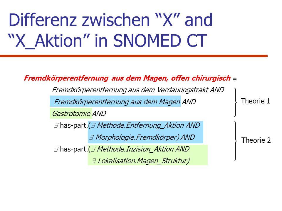 Fazit Relationship groups in SNOMED CT entsprechen genau dann (?) der Relationhas-part, wenn Prozesse involviert sind.