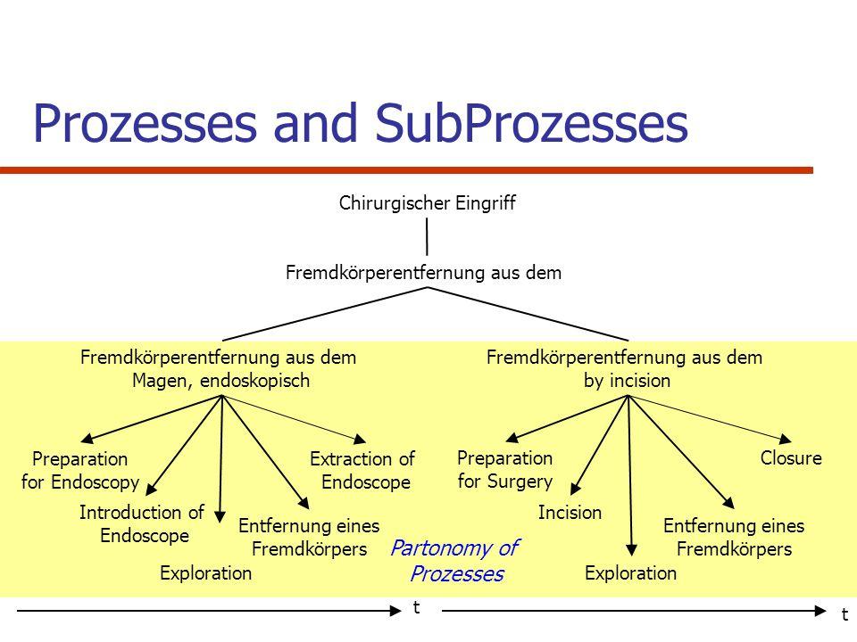 Fremdkörperentfernung aus dem Fremdkörperentfernung aus dem Magen, endoskopisch Fremdkörperentfernung aus dem by incision Preparation for Endoscopy In