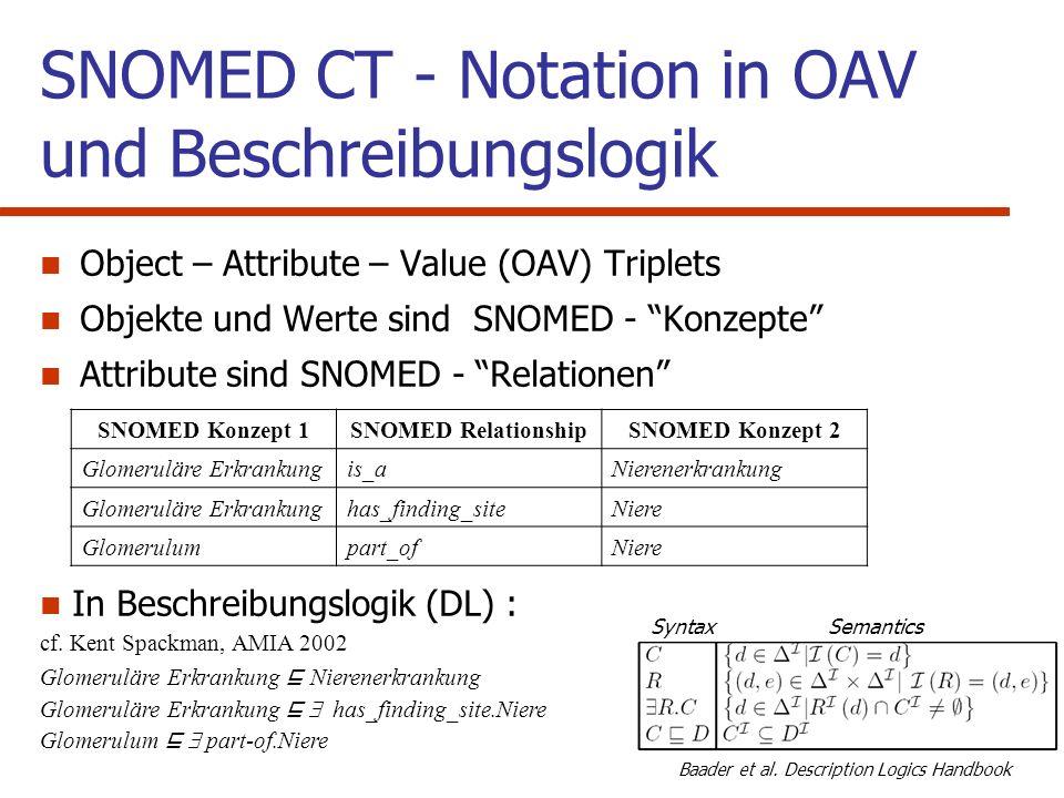 Ziel des Vortrags Ontologische Untersuchung von Prozessen in SNOMED CT Klärung der Semantik der sog.