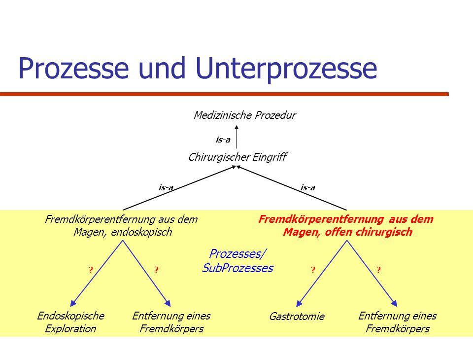 Prozesses/ SubProzesses Fremdkörperentfernung aus dem Magen, endoskopisch Fremdkörperentfernung aus dem Magen, offen chirurgisch Endoskopische Explora