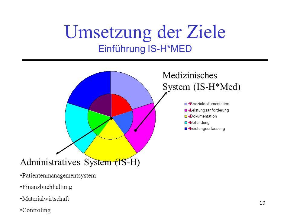10 Umsetzung der Ziele Einführung IS-H*MED Spezialdokumentation Leistungsanforderung Dokumentation Befundung Leistungserfassung Administratives System