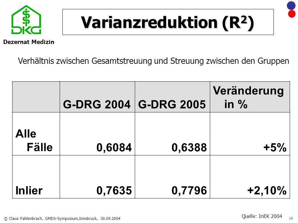 Dezernat Medizin © Claus Fahlenbrach, GMDS-Symposium,Innsbruck, 30.09.2004 14 Varianzreduktion (R 2 ) G-DRG 2004G-DRG 2005 Veränderung in % Alle Fälle