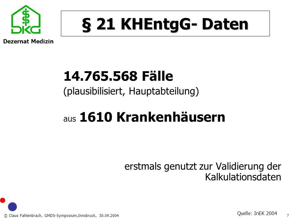 Dezernat Medizin © Claus Fahlenbrach, GMDS-Symposium,Innsbruck, 30.09.2004 18 Agenda Kalkulationsbasis G- DRG- 2005 Kataloge G- DRG- 2005 Zusatzentgelte G- DRG- 2005 Zusatzentgelte Kurzlieger Langlieger Ausgewählte Themen Mehrfacheingriffe Beatmung Schlaganfall Zusammenfassung Auswirkung