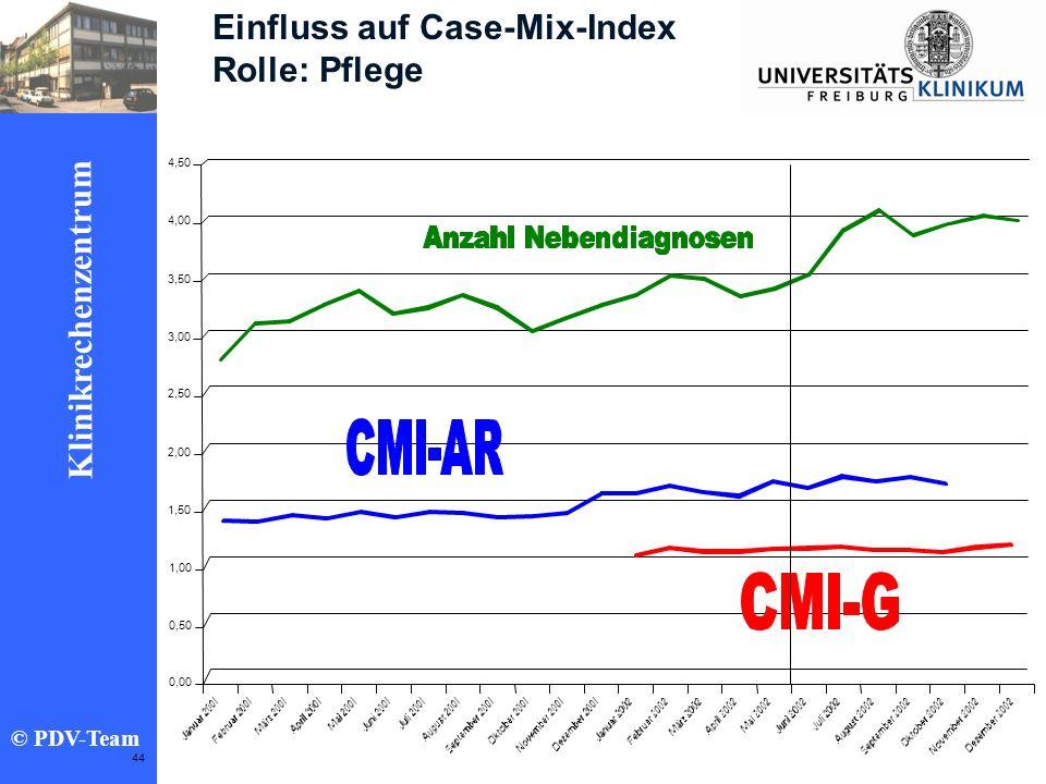 Ziele 2002 Klinikrechenzentrum © PDV-Team 44 Einfluss auf Case-Mix-Index Rolle: Pflege