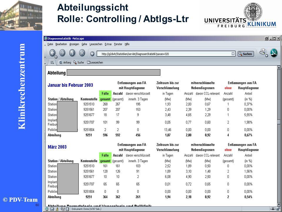 Ziele 2002 Klinikrechenzentrum © PDV-Team 60 Abteilungssicht Rolle: Controlling / Abtlgs-Ltr