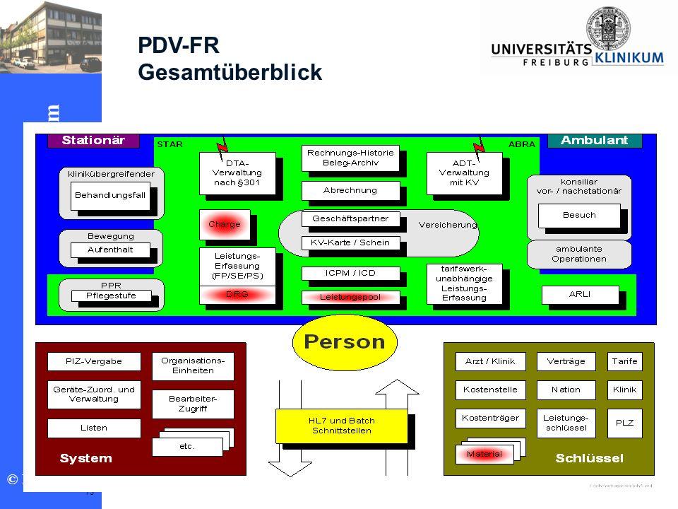 Ziele 2002 Klinikrechenzentrum © PDV-Team 73 PDV-FR Gesamtüberblick