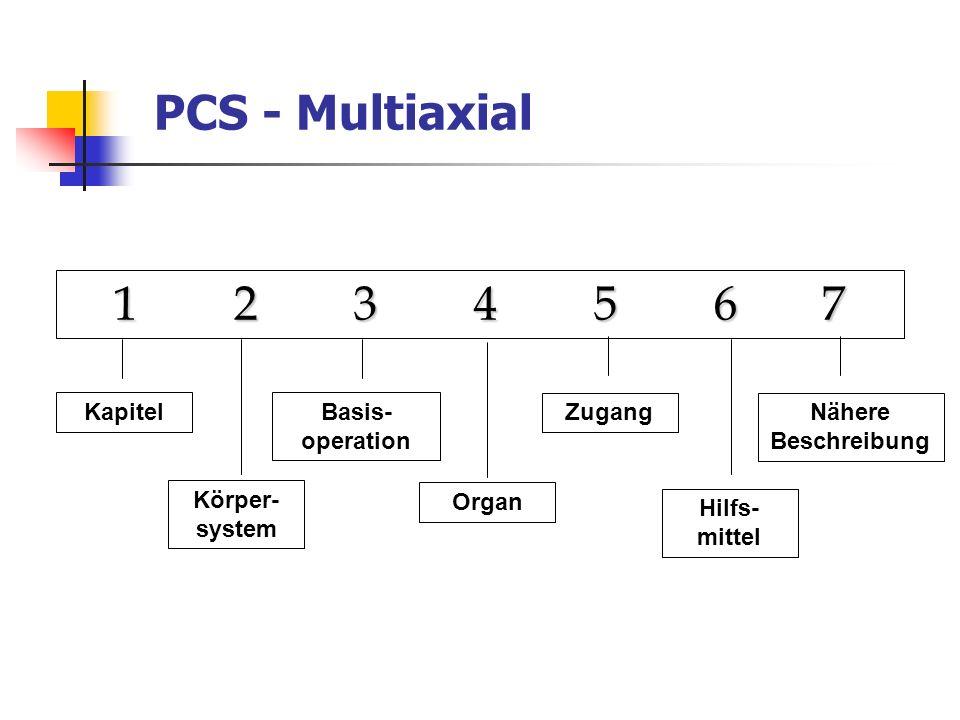 Vergleich OPS-301, PCS, CCAM CCAM OPS-301 PCS 3 Achsen - Anatomie - Verfahren - Zugang Blase: Diagnostik Blase: Diagnostik & Therapie