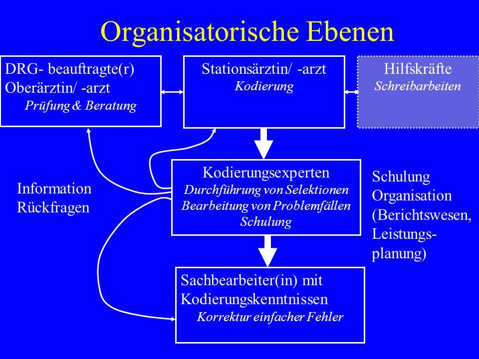 Organisatorische Ebenen Stationsärztin/ -arzt Kodierung DRG- beauftragte(r) Oberärztin/ -arzt Prüfung & Beratung Sachbearbeiter(in) mit Kodierungskenn