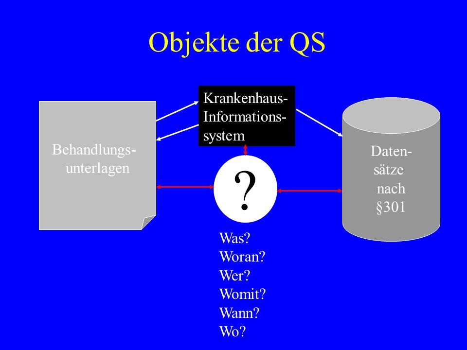 Objekte der QS Behandlungs- unterlagen Daten- sätze nach §301 Krankenhaus- Informations- system ? Was? Woran? Wer? Womit? Wann? Wo?