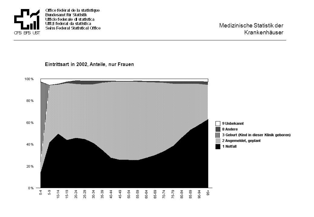 Eintrittsart in 2002, Anteile, nur Frauen Medizinische Statistik der Krankenhäuser