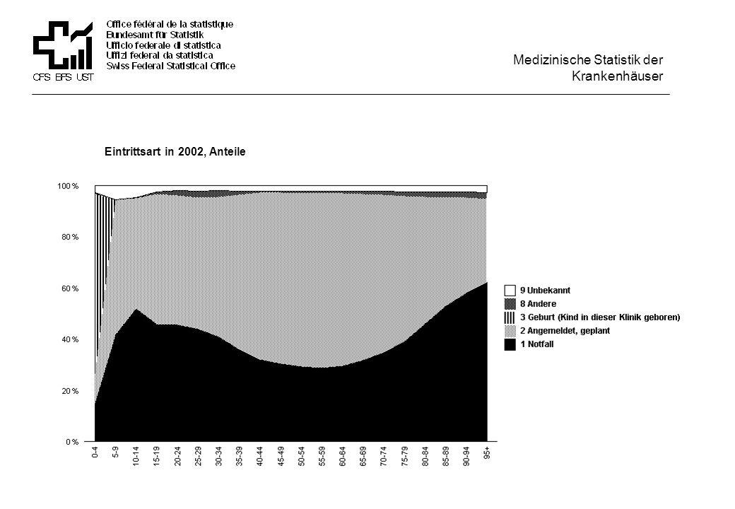 Eintrittsart in 2002, Anteile, nur Männer Medizinische Statistik der Krankenhäuser