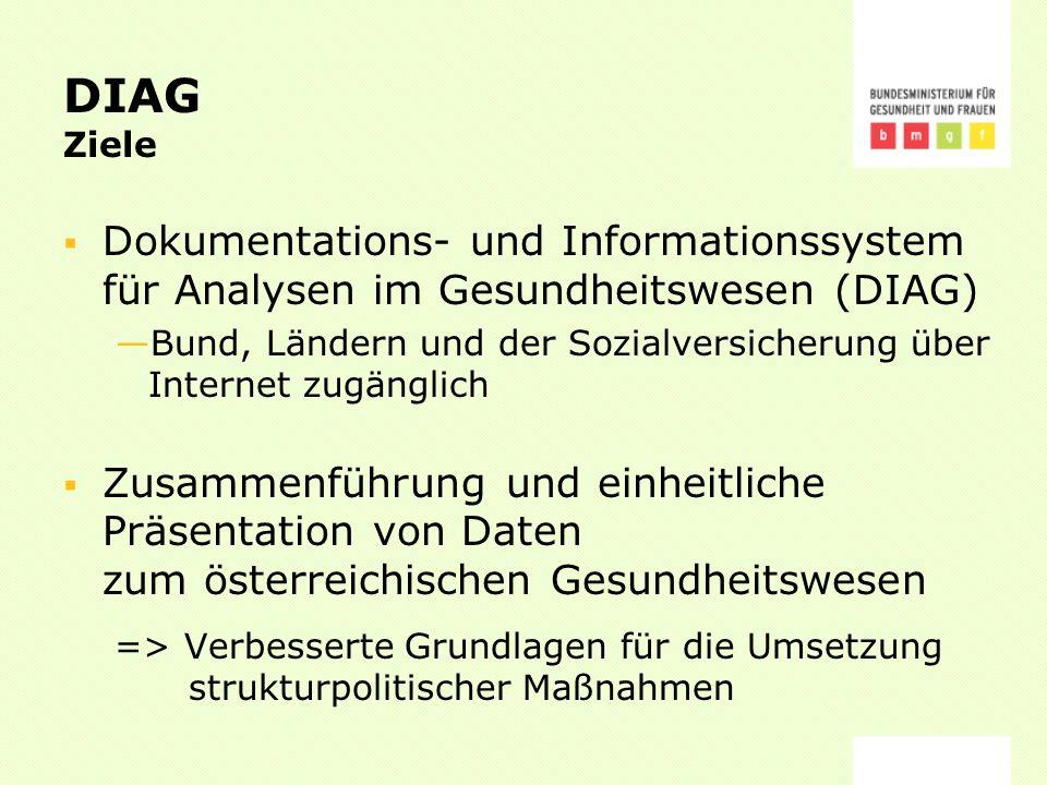 DIAG Ziele Dokumentations- und Informationssystem für Analysen im Gesundheitswesen (DIAG) Bund, Ländern und der Sozialversicherung über Internet zugänglich Zusammenführung und einheitliche Präsentation von Daten zum österreichischen Gesundheitswesen => Verbesserte Grundlagen für die Umsetzung strukturpolitischer Maßnahmen