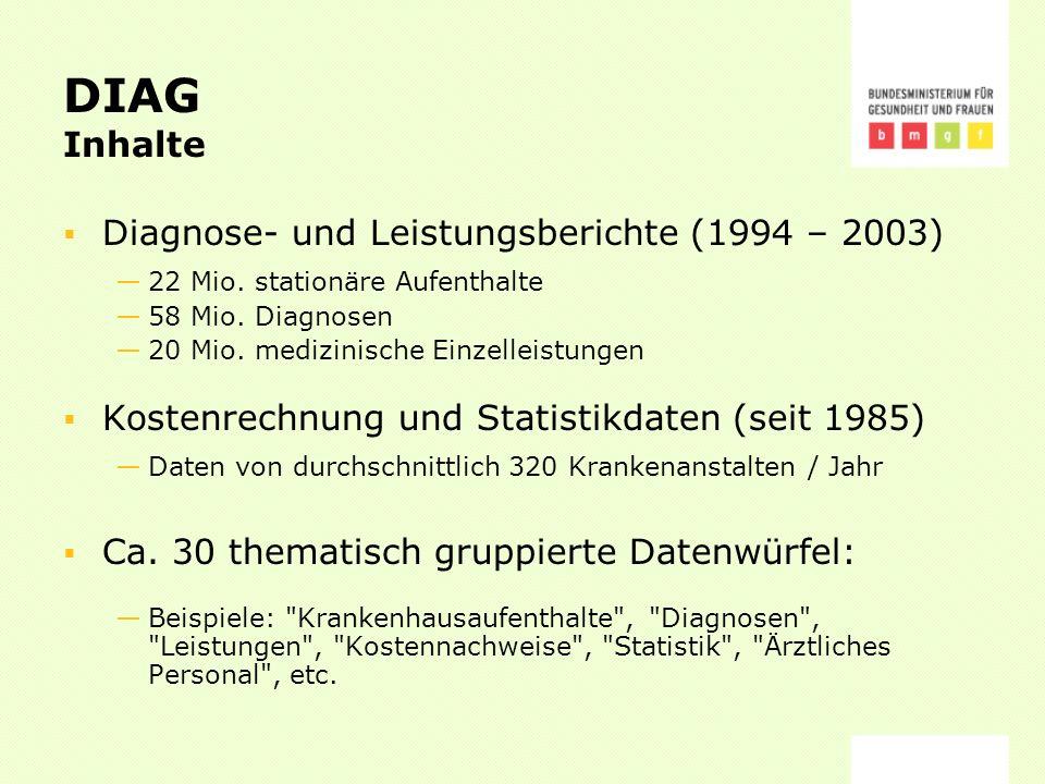 DIAG Inhalte Diagnose- und Leistungsberichte (1994 – 2003) 22 Mio.