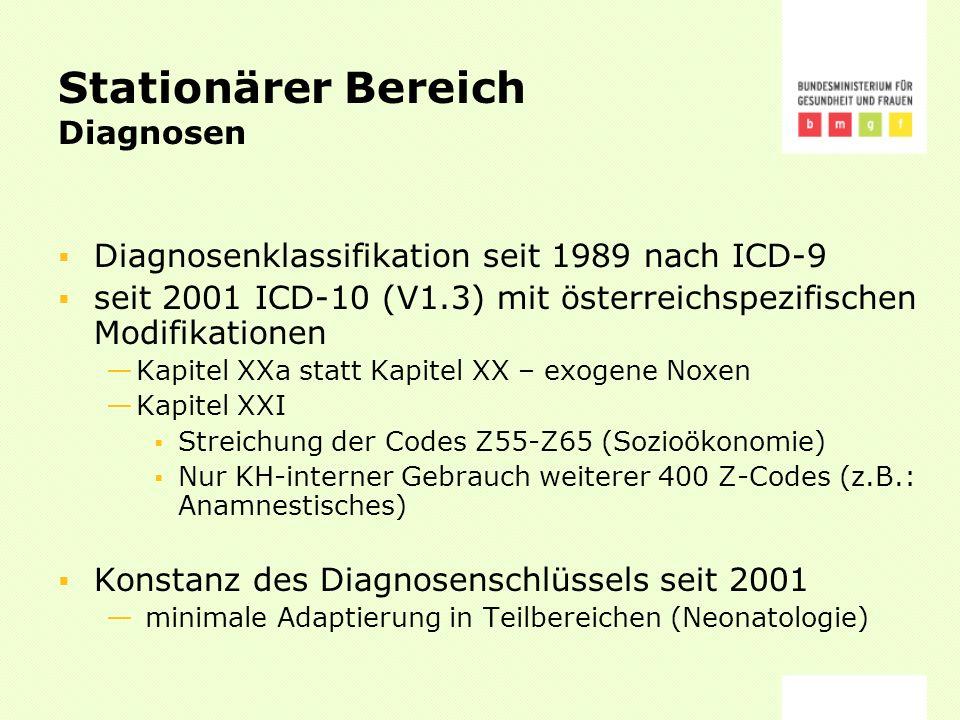 Stationärer Bereich Diagnosen Diagnosenklassifikation seit 1989 nach ICD-9 seit 2001 ICD-10 (V1.3) mit österreichspezifischen Modifikationen Kapitel XXa statt Kapitel XX – exogene Noxen Kapitel XXI Streichung der Codes Z55-Z65 (Sozioökonomie) Nur KH-interner Gebrauch weiterer 400 Z-Codes (z.B.: Anamnestisches) Konstanz des Diagnosenschlüssels seit 2001 minimale Adaptierung in Teilbereichen (Neonatologie)