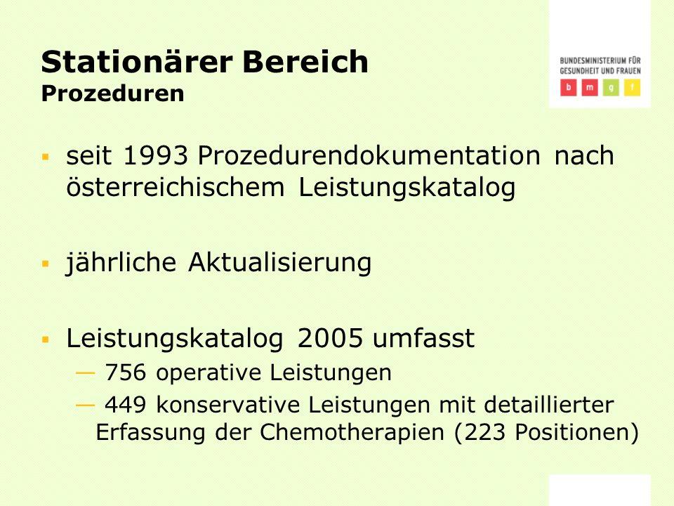 Stationärer Bereich Prozeduren seit 1993 Prozedurendokumentation nach österreichischem Leistungskatalog jährliche Aktualisierung Leistungskatalog 2005 umfasst 756 operative Leistungen 449 konservative Leistungen mit detaillierter Erfassung der Chemotherapien (223 Positionen)