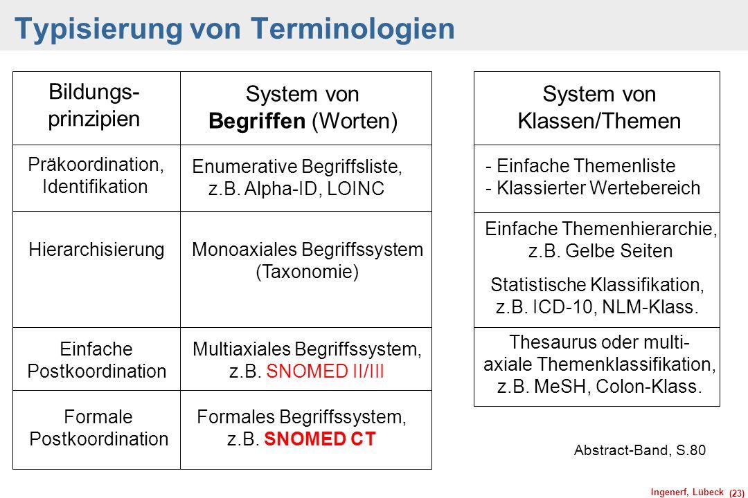 Ingenerf, Lübeck (23) Typisierung von Terminologien Abstract-Band, S.80 Bildungs- prinzipien System von Begriffen (Worten) Präkoordination, Identifika
