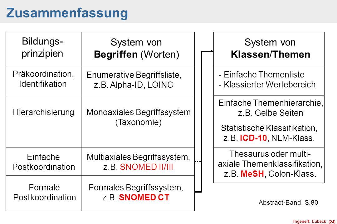 Ingenerf, Lübeck (24) Zusammenfassung Abstract-Band, S.80 Bildungs- prinzipien System von Begriffen (Worten) Präkoordination, Identifikation System vo