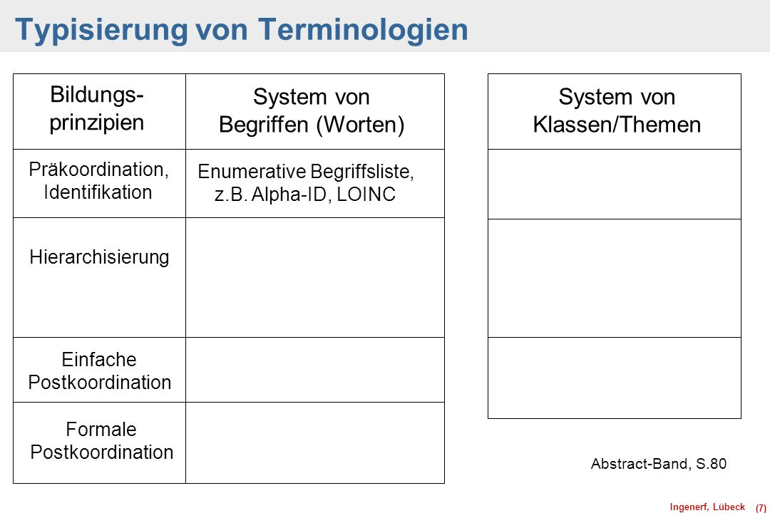 Ingenerf, Lübeck (7) Typisierung von Terminologien Abstract-Band, S.80 Bildungs- prinzipien System von Begriffen (Worten) Präkoordination, Identifikat