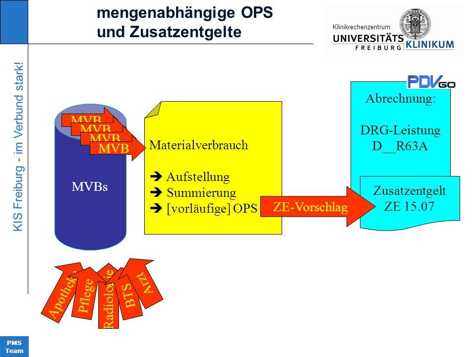 KIS Freiburg - im Verbund stark! PMS Team KIinikrechenzentrum Materialverbrauch Aufstellung Summierung [vorläufige] OPS Apotheke Abrechnung: DRG-Leist