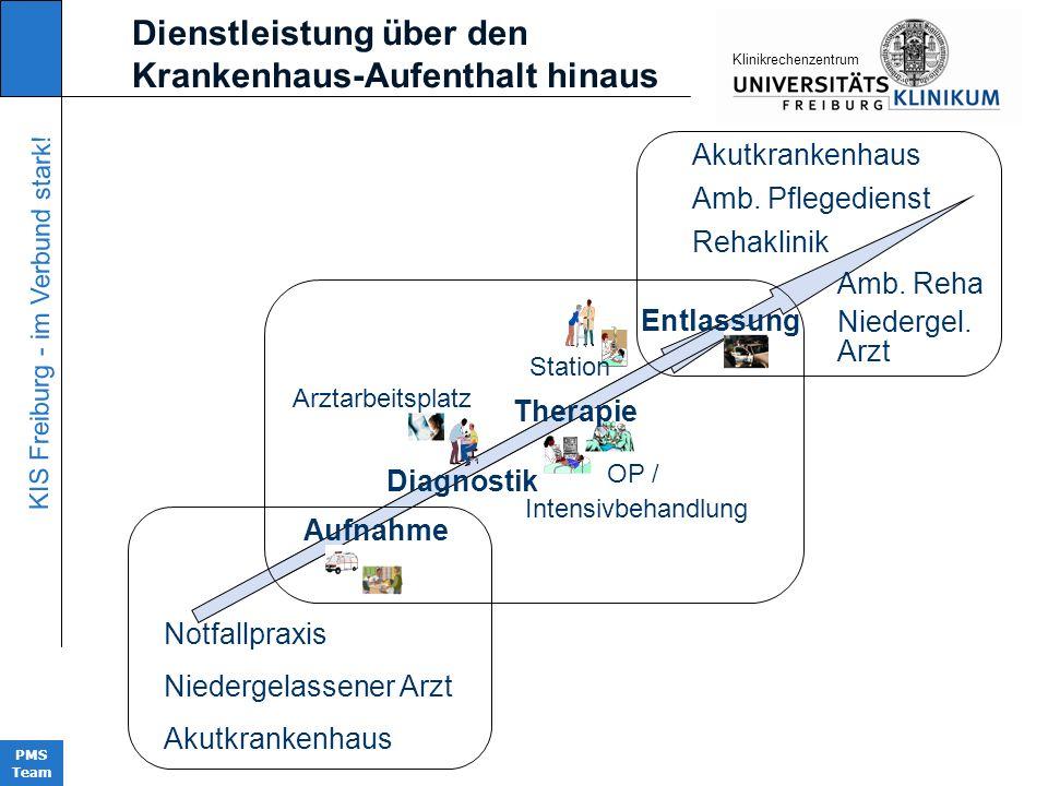 KIS Freiburg - im Verbund stark! PMS Team KIinikrechenzentrum Aufnahme Diagnostik Therapie Station OP / Intensivbehandlung Entlassung Arztarbeitsplatz