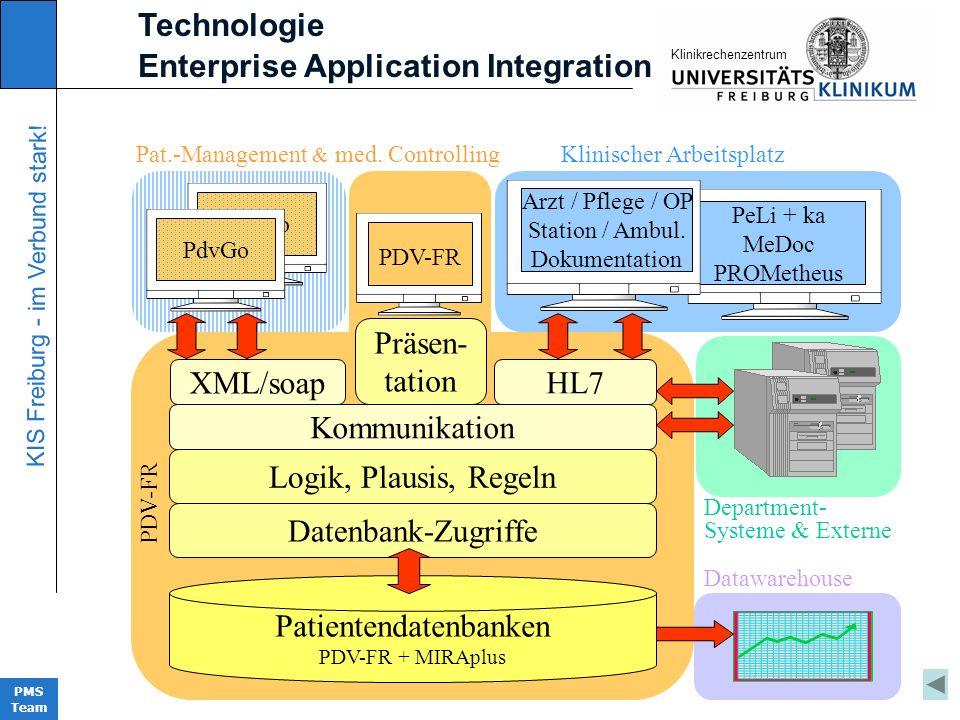 KIS Freiburg - im Verbund stark! PMS Team KIinikrechenzentrum Technologie Enterprise Application Integration Patientendatenbanken PDV-FR + MIRAplus Pr
