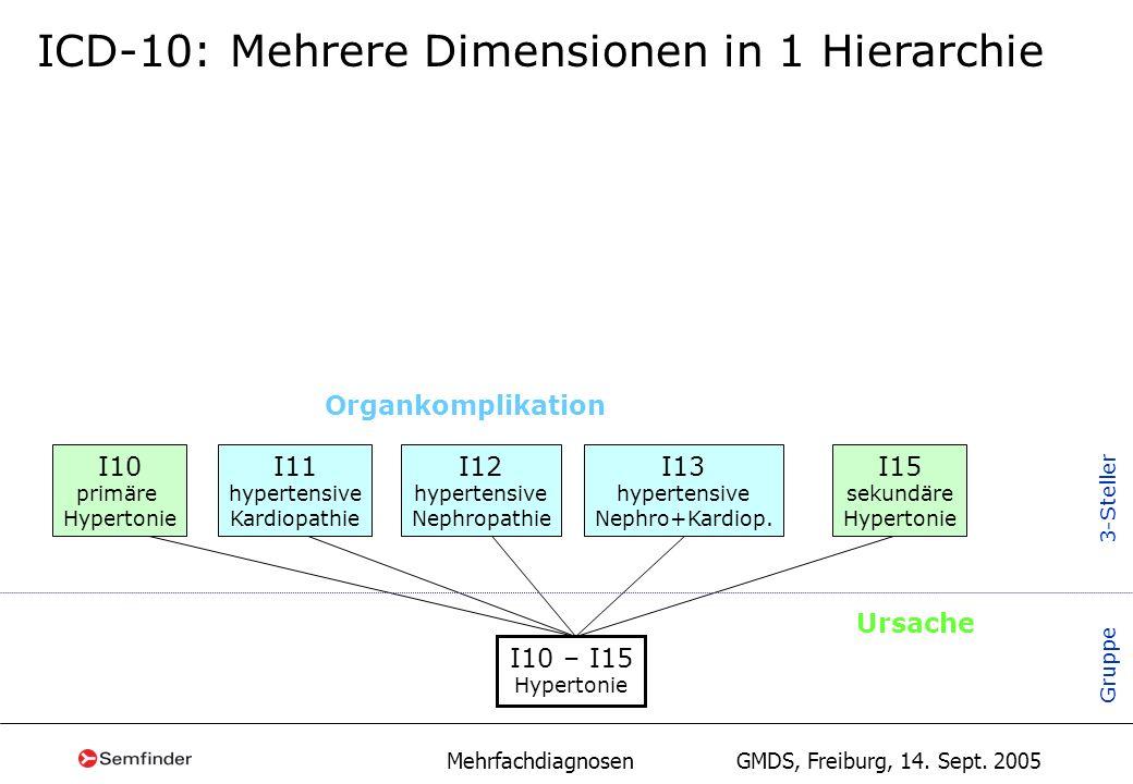 Mehrfachdiagnosen GMDS, Freiburg, 14. Sept. 2005 ICD-10: Mehrere Dimensionen in 1 Hierarchie I10 primäre Hypertonie I10 – I15 Hypertonie I11 hypertens