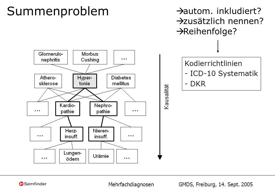 Mehrfachdiagnosen GMDS, Freiburg, 14. Sept. 2005 Summenproblem autom. inkludiert? zusätzlich nennen? Reihenfolge? Kodierrichtlinien - ICD-10 Systemati