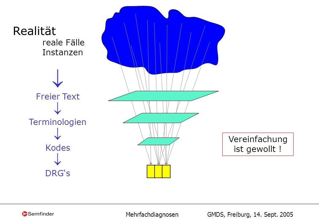 Mehrfachdiagnosen GMDS, Freiburg, 14. Sept. 2005 Realität reale Fälle Instanzen Freier Text Terminologien Kodes DRGs Vereinfachung ist gewollt !