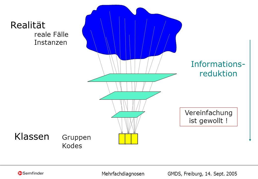 Mehrfachdiagnosen GMDS, Freiburg, 14. Sept. 2005 Realität reale Fälle Instanzen Klassen Gruppen Kodes Informations- reduktion Vereinfachung ist gewoll