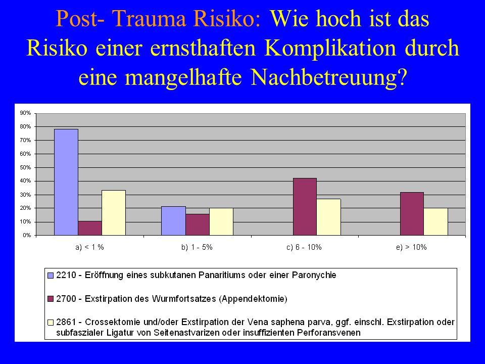 Post- Trauma Risiko: Wie hoch ist das Risiko einer ernsthaften Komplikation durch eine mangelhafte Nachbetreuung?