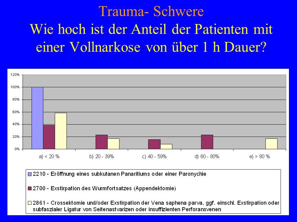 Trauma- Schwere Wie hoch ist der Anteil der Patienten mit einer Vollnarkose von über 1 h Dauer?