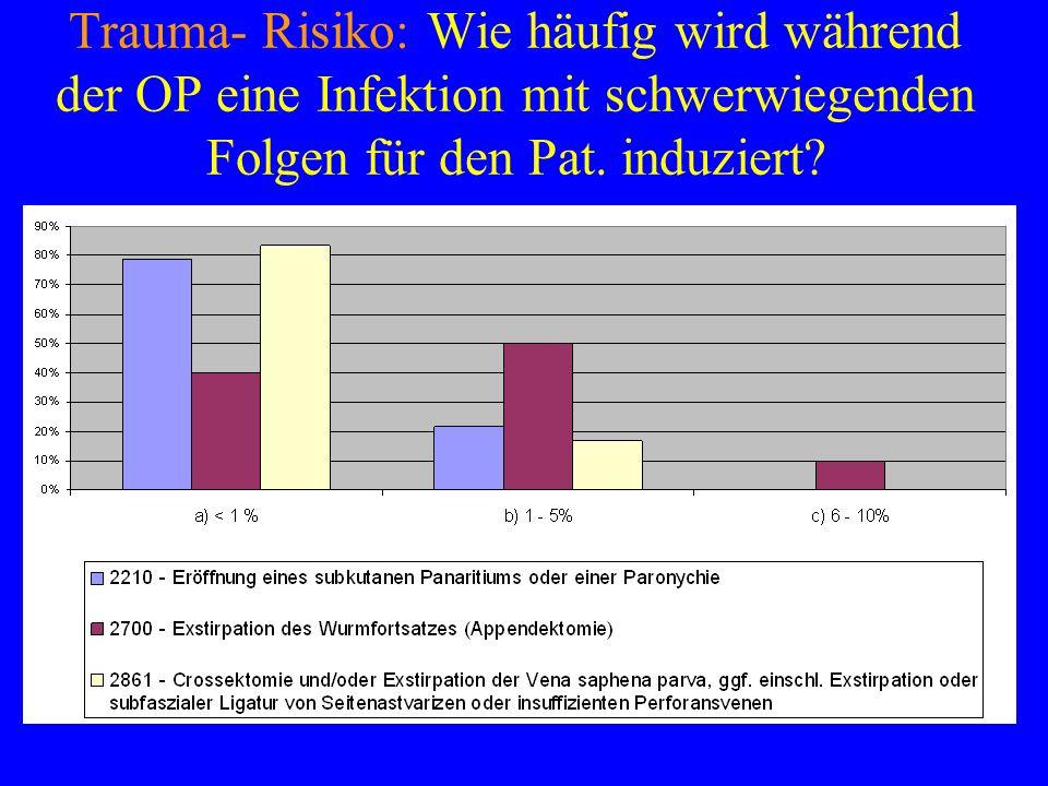 Trauma- Risiko: Wie häufig wird während der OP eine Infektion mit schwerwiegenden Folgen für den Pat. induziert?