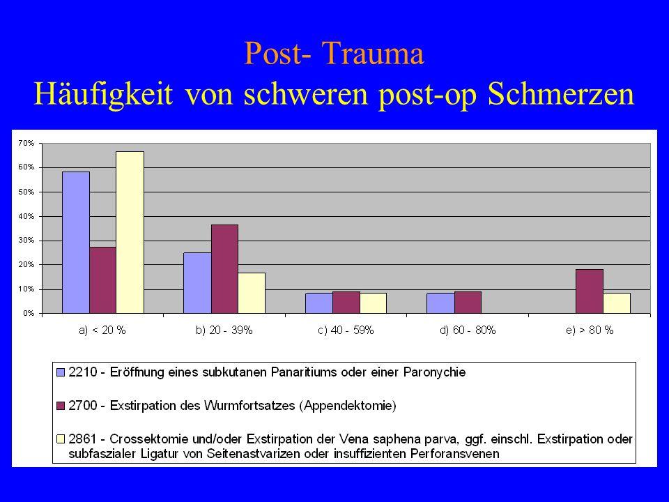 Post- Trauma Häufigkeit von schweren post-op Schmerzen