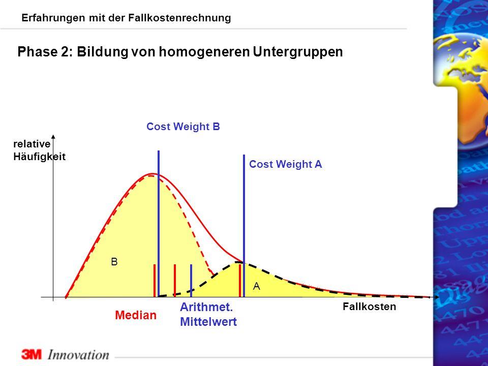 Erfahrungen mit der Fallkostenrechnung Fallkosten relative Häufigkeit Arithmet.