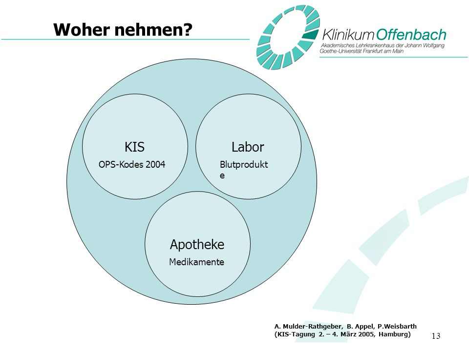 13 Woher nehmen? A. Mulder-Rathgeber, B. Appel, P.Weisbarth (KIS-Tagung 2. – 4. März 2005, Hamburg) KISLabor Apotheke OPS-Kodes 2004Blutprodukt e Medi