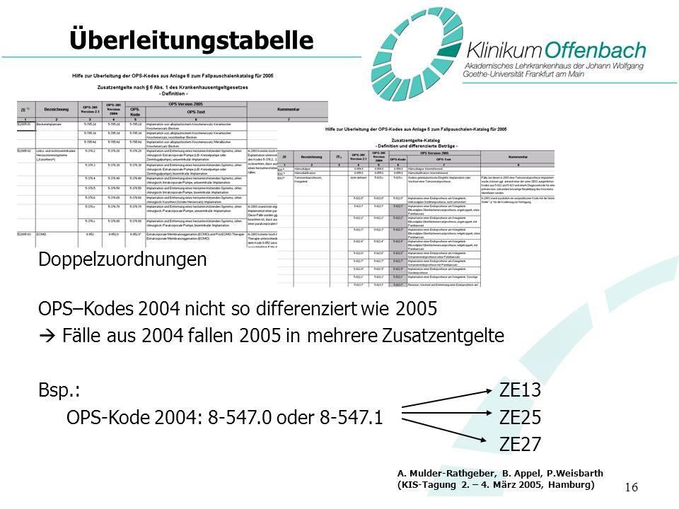 16 Überleitungstabelle Doppelzuordnungen OPS–Kodes 2004 nicht so differenziert wie 2005 Fälle aus 2004 fallen 2005 in mehrere Zusatzentgelte Bsp.: ZE1